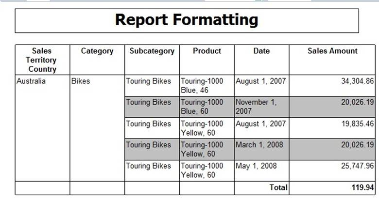 SQL Server Performance Getting Started Formatting SSRS Reports