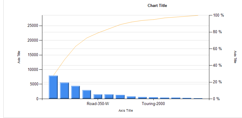 SQL Server Performance Pareto Charts in SSRS